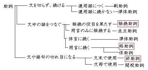 新国語にだって文法がある-助詞は日本語の真髄じゃ。 | 基本に忠実に ...