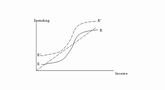 ケインズ曲線1