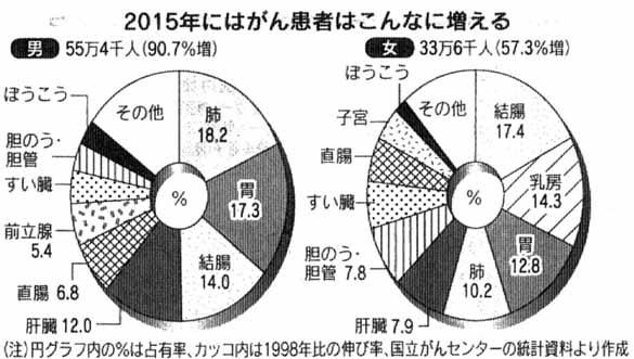 2015年ガン予測日経