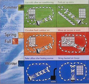 サーキュレーターの四季の使い方